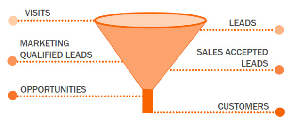 An illustration of the 'sales funnel'.