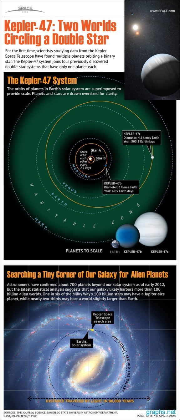 Kepler 47 System [Infographic] - Infographics by Graphs.net