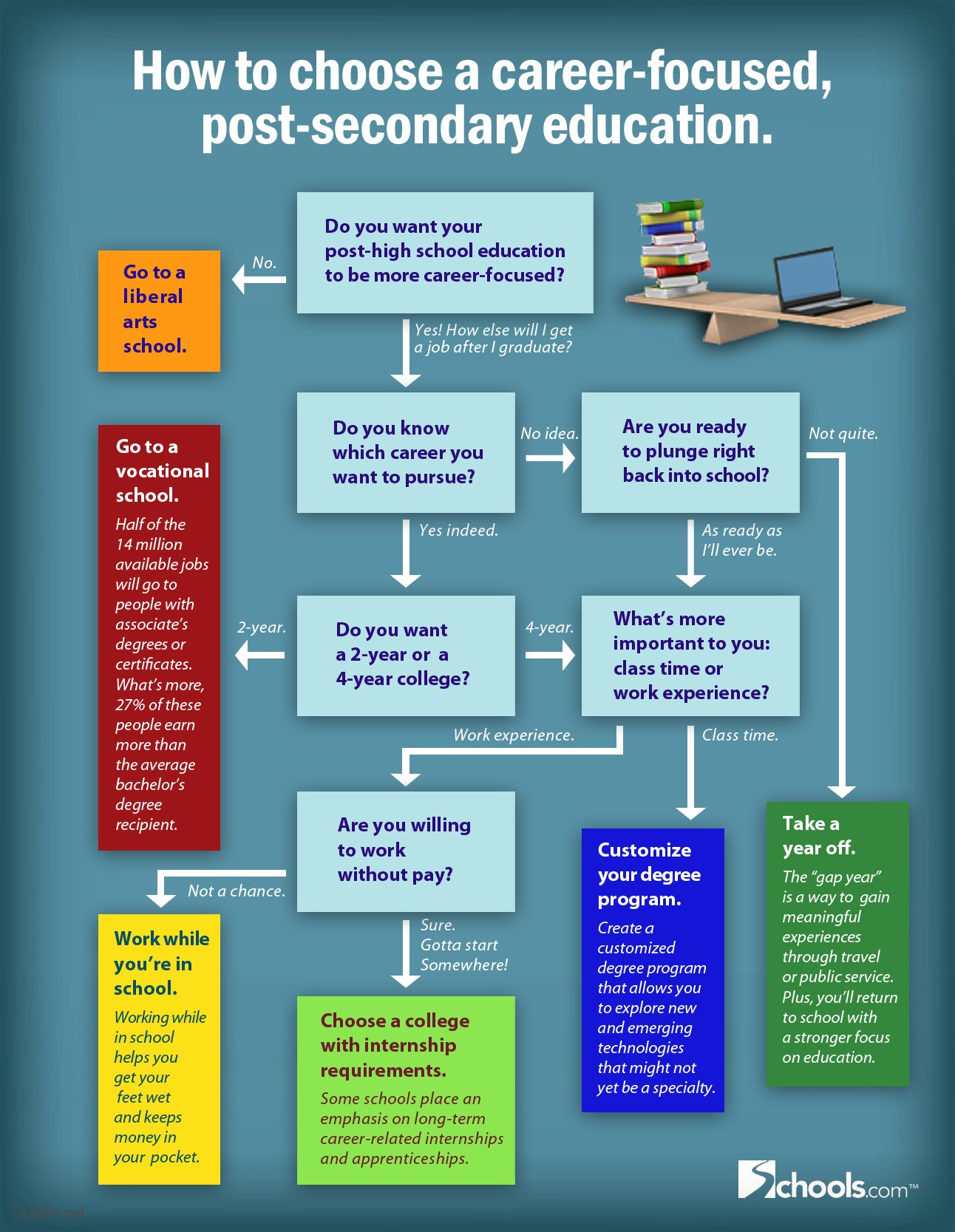 How To Choose Post Secondary Education