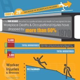 10 Interesting Infographics On Safety Infographics Graphs Ne