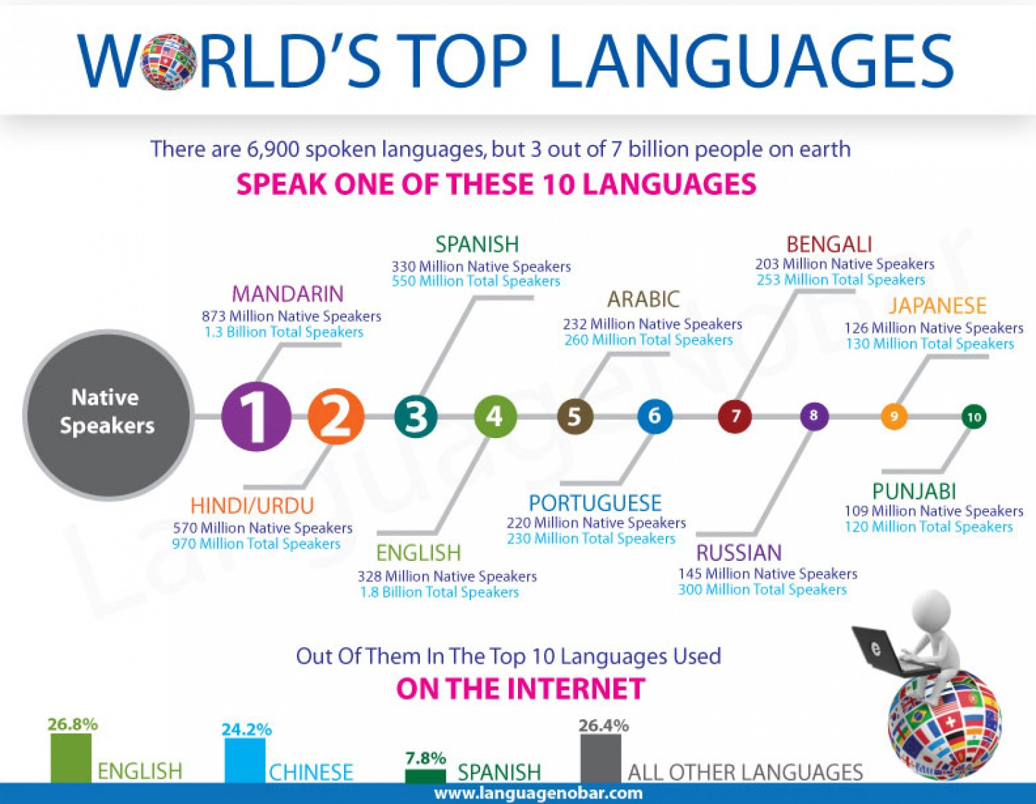 World S Top Languages