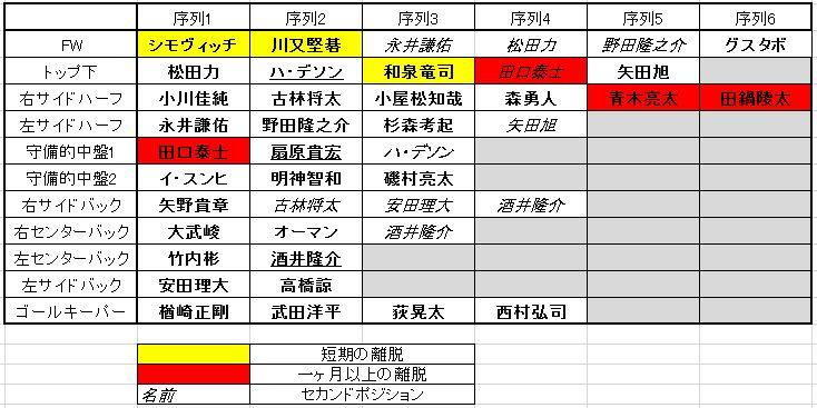 グランパス2016年2ndステージの序列