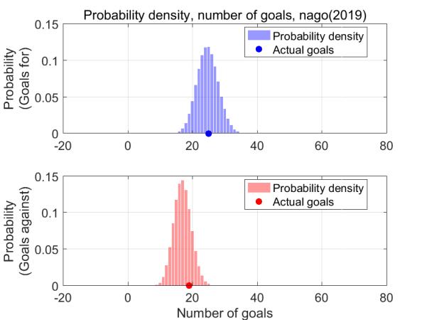 各シュートから算出した得点(上図),失点(下図)とその確率.丸印が実得失点(名古屋,2019シーズン第17節まで)