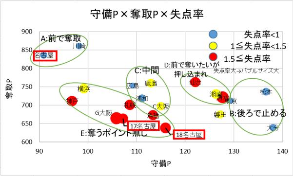 守備ポイントx奪取ポイントx失点率の関係にみる名古屋の変化(第8節終了時)