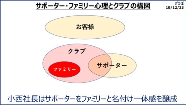 サポーター・ファミリー心理とクラブの構図