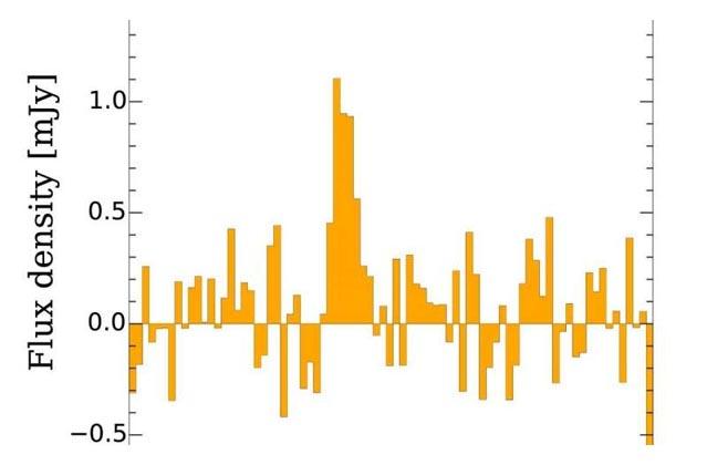 Microwave spectrum of ionized oxygen