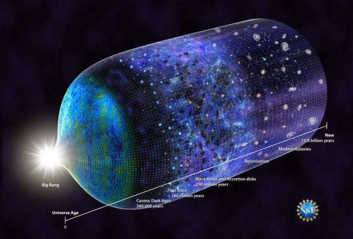Universe age Timeline after Big Bang