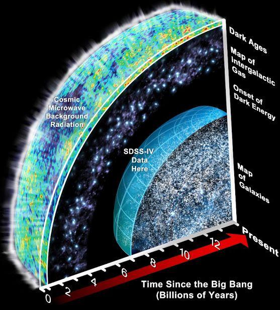 time since big bang