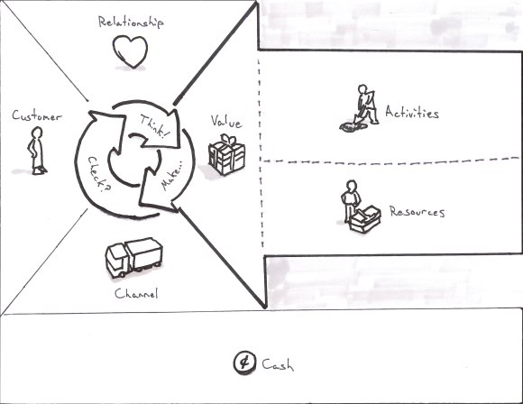 Business Model Canvas Template for User Experience UX