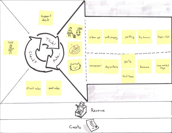 Business Model Canvas for Puppies-as-a-Service with Resources