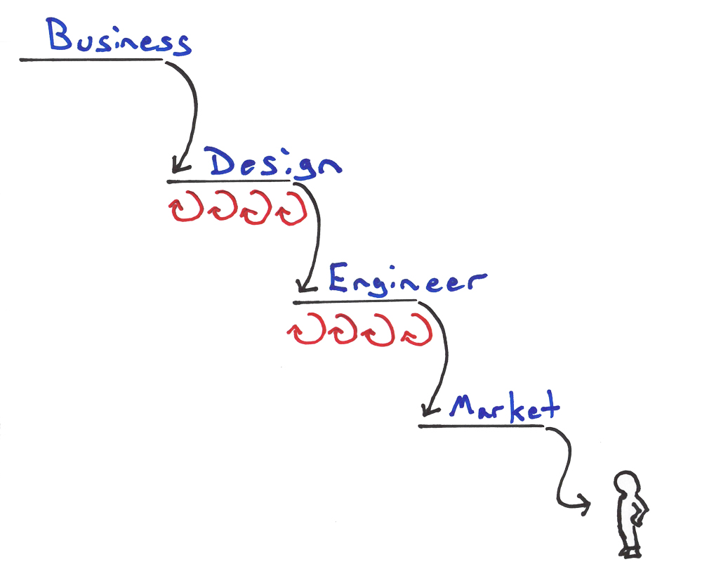 Lean UX and Agile Development in the Enterprise