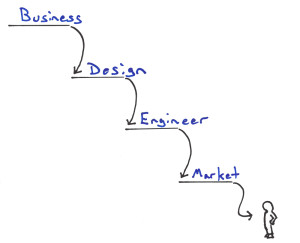 Waterfall Development in Lean Enterprise