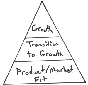 Original Startup Marketing Pyramid by Sean Ellis