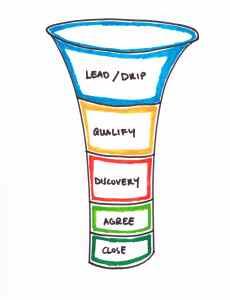 types of b2b customers - framework - sales pipeline