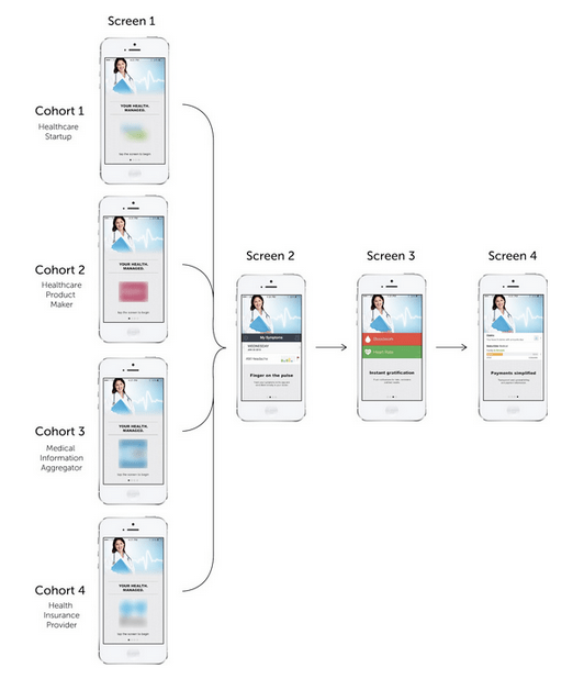 cohort analysis for a moble app - user experience in context