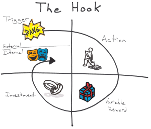 The Hooked Model by Nir Eyal, useful for thinking about building a habit for Lean Startup Methodology