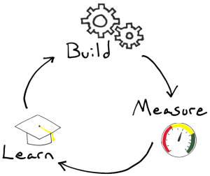 framework - Lean Startup Build Measure Learn Loop (BML Loop)