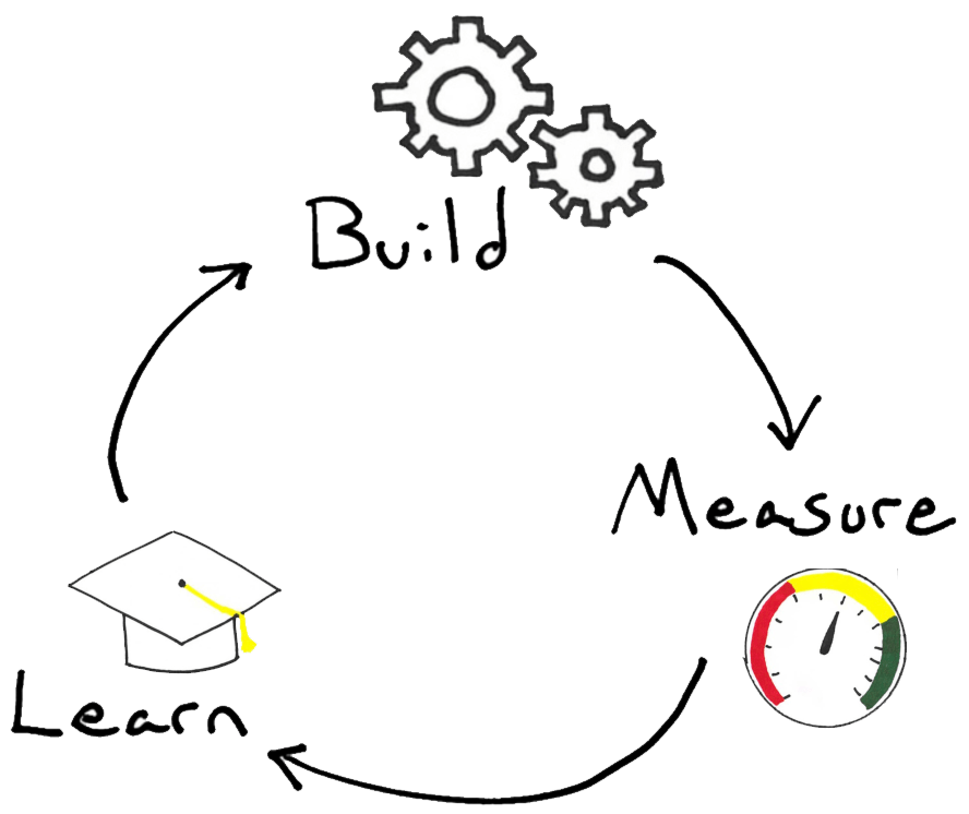 Lean Startup's Build-Measure-Learn loop and the PDSA cycle