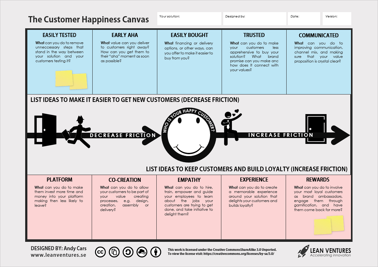 Guest Post: Introducing The Customer Happiness Canvas