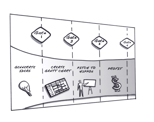 Portfolio mapping divided by 4 stage gates process partition