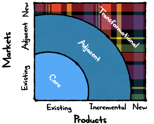 Diagram of Innovation Ambition Matrix.