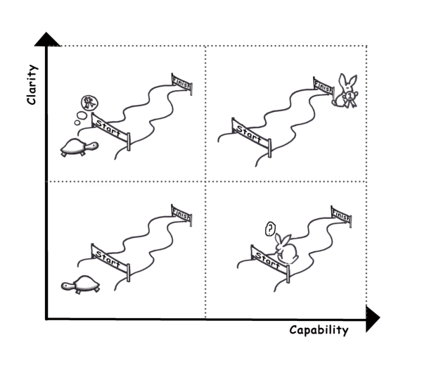 Clarity vs Capability illustrated with turtle and rabbit running a race
