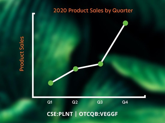 Cannot view this image? Visit: https://i1.wp.com/grassnews.net/wp-content/uploads/2021/03/better-plant-reports-fiscal-year-end-financial-results.jpg?w=696&ssl=1