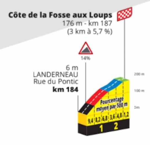 Slotklim eerste etappe Tour de France