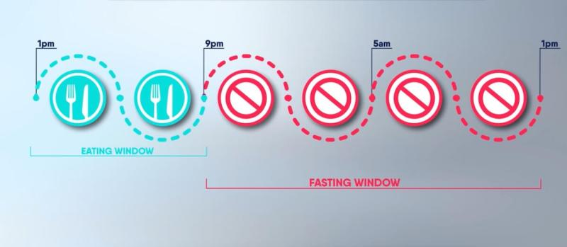 16-8-eating-window-vs-fasting-window