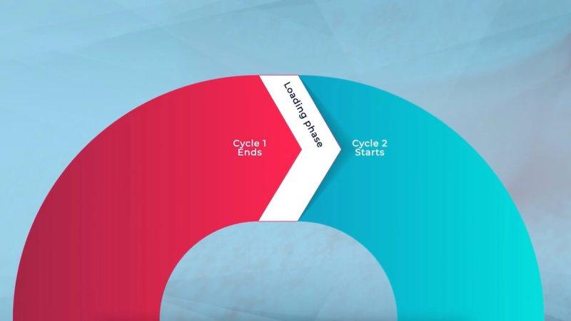 creatine-cycling-loading-phase-cycle-1-cycle-2