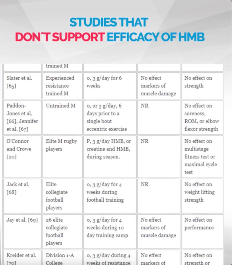 hmb-supplements-studies-that-dont-support-efficacy