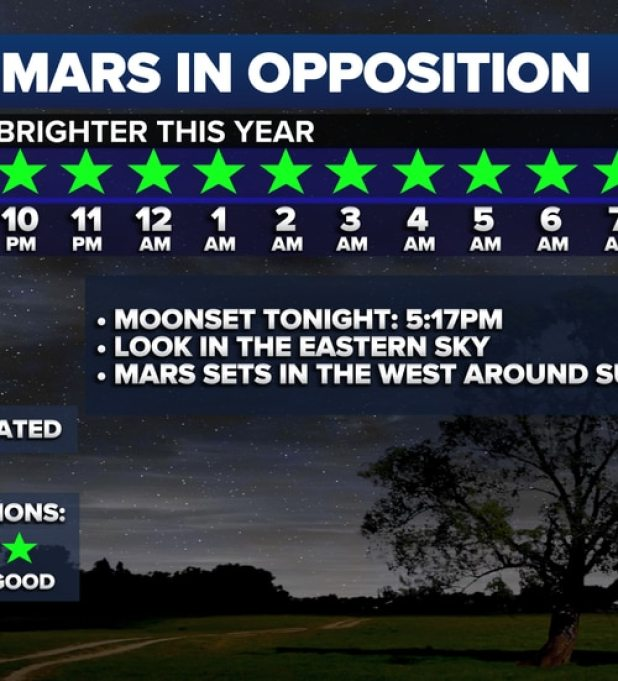 Once the sun sets, Mars will appear much brighter in the eastern sky, as it rises overnight before being established in the west by the sunrise, as light from the moon or clouds decreases slightly in the direction of pollution.