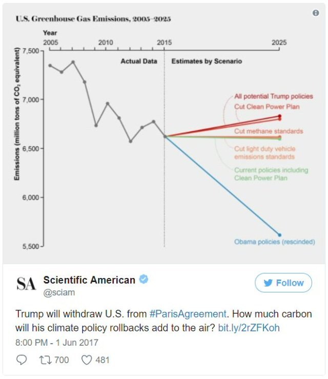 Tweet from Scientific American with data on U. S. greenhouse gas emissions