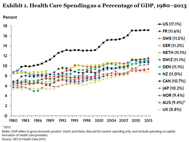 Health care spending vs. GDP, USA and other nations with single payer type plans.