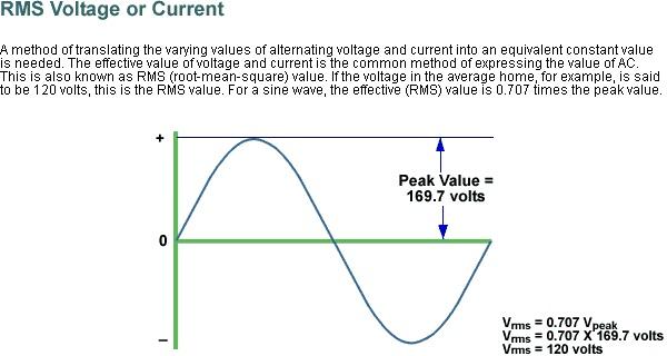 AC sine wave