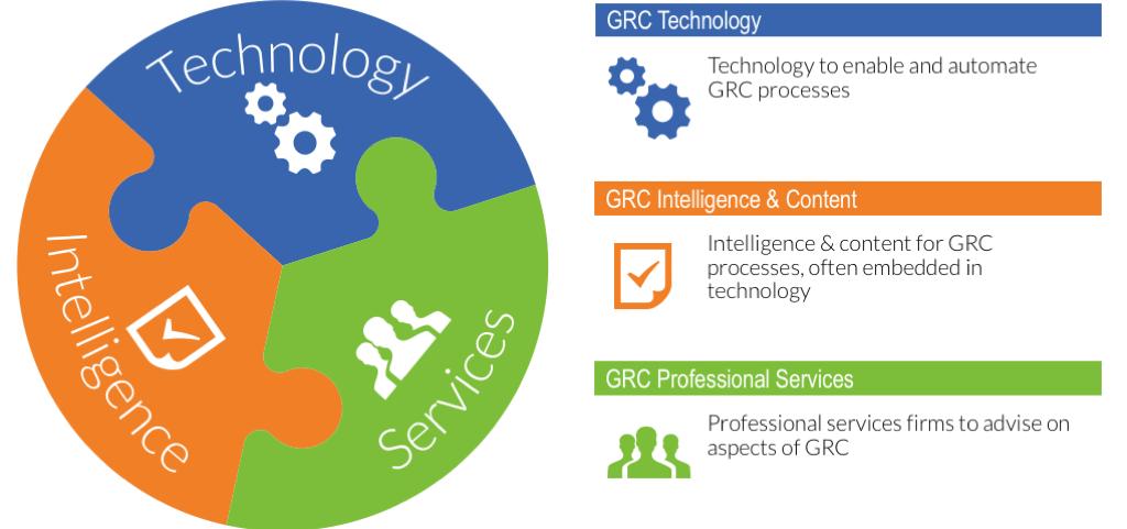 2015-11 How to Purchase Enterprise GRC Platforms