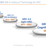 From GRC 1.0 to GRC 5.0: A History of Technology for GRC