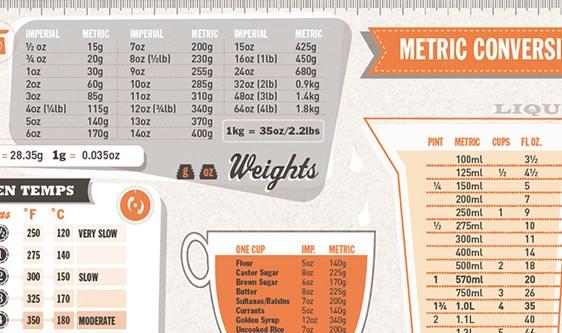 Kitchen Measurement Conversion Table