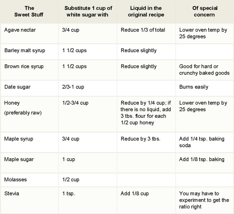 natural sugar subsitutes