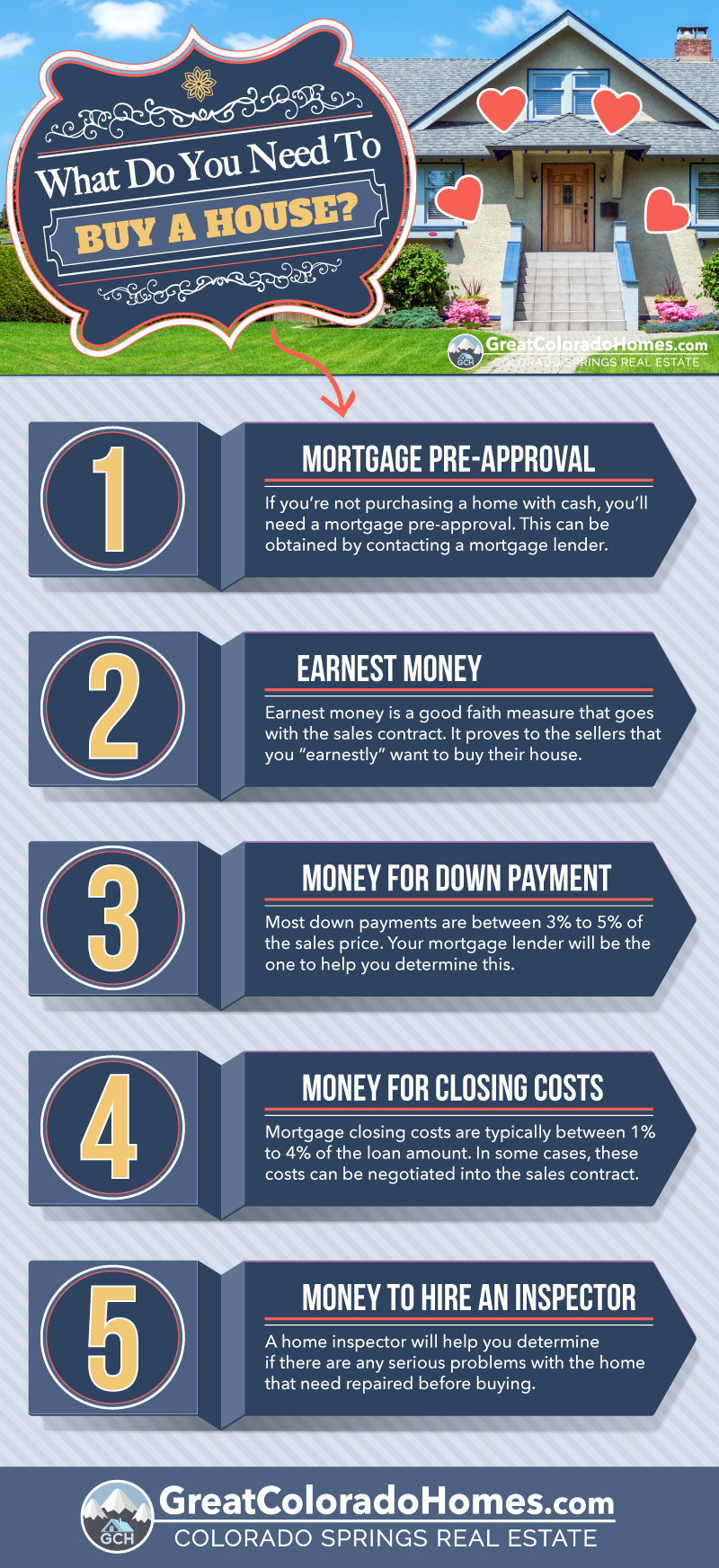 What Do You Need To Know About Buying A House
