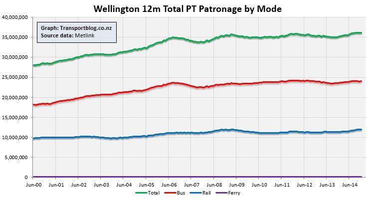 2015-01 - WLG - Total Patronage 1