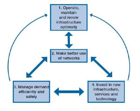 ITP Intervention Process