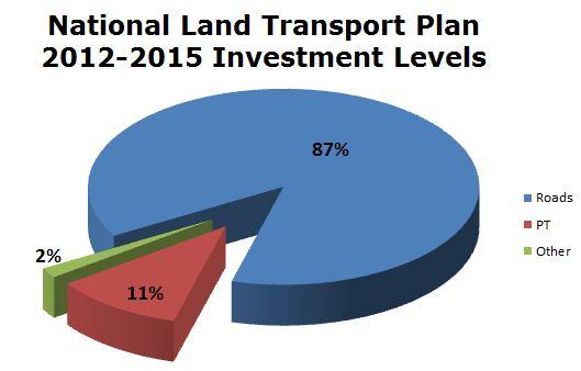 NLTP 2012-15 Roads Vs PT