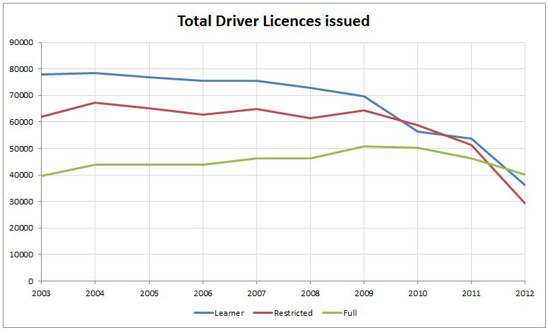 Driver Licences issued 2003 - 2012
