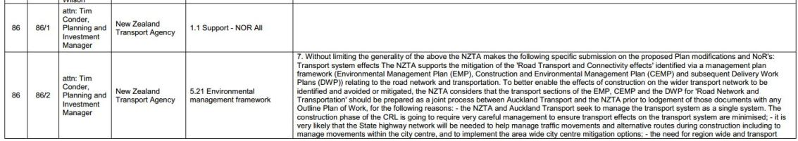 Submissions NZTA