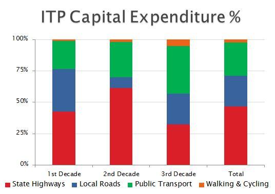 ITP CAPEX funding percentage