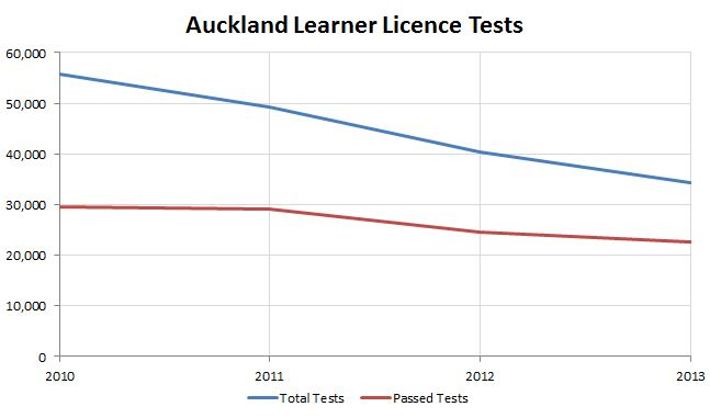 Learner Licence Tests - Greater Auckland