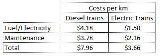EMU OPEX costs per km