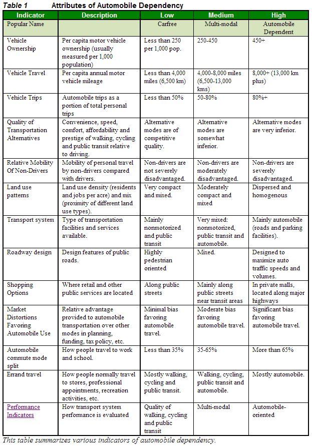 Auto-dependency Atributes