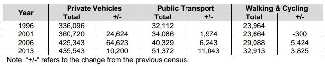 Census Auckland history